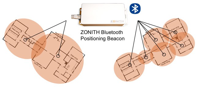 zonith indoor positioning