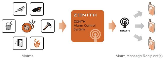zonith acs